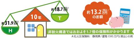 05省令準耐火2